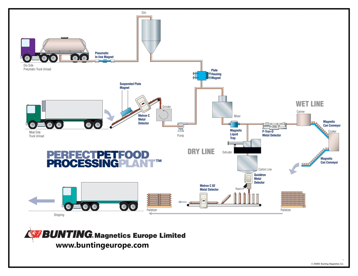 bunting_magnetics_europe_pet_food_processing_plant?w=765&h=380&crop=1 getting metal out of pet food news & blogs