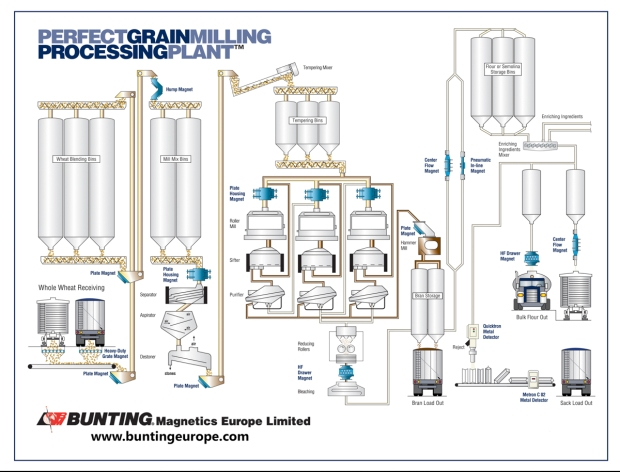 Grain Processing Plant Bunting Magnetics Europe Ltd