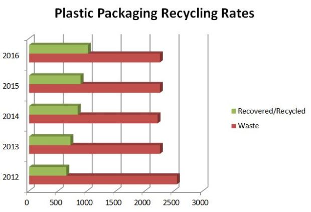 Plastic Packaging Recycling Rates