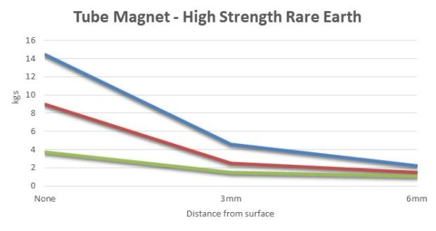 Graph - High Strength Neo Tube Magnet